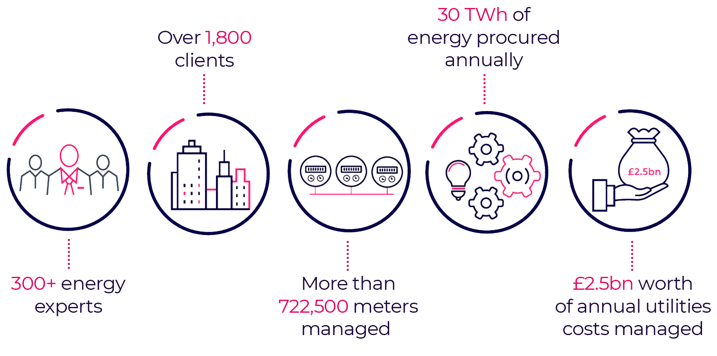 Inspired Energy - 300+ energy experts, over 1,800 clients, more than 722,500 meters managed, 30TWh energy produced annually, £2.5bn annual utilities costs managed